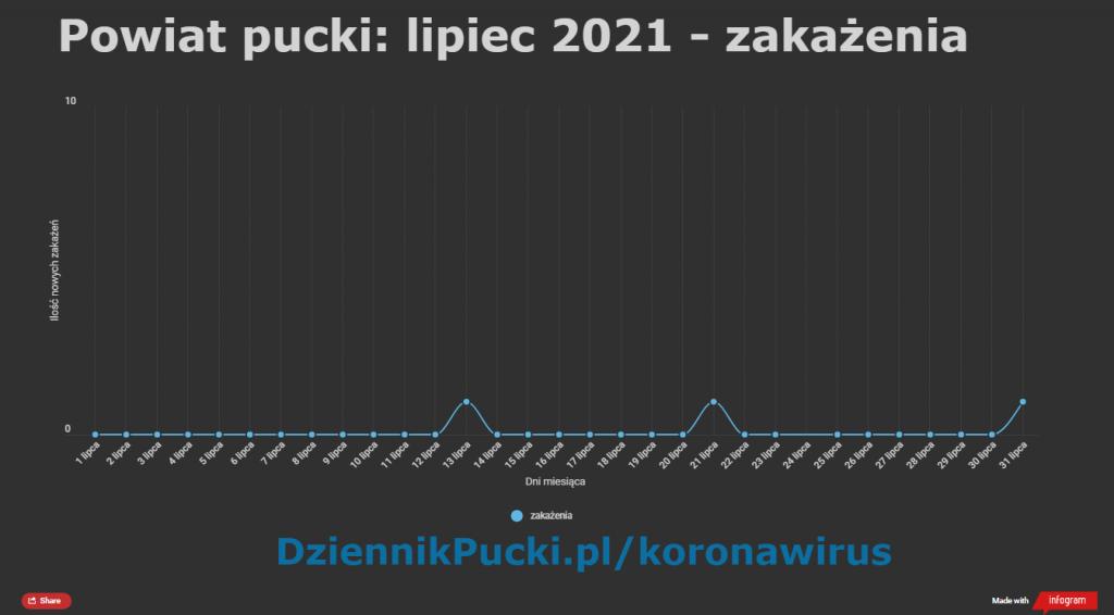Powiat pucki szczepienia raport koronawirus mapa lipiec 2021